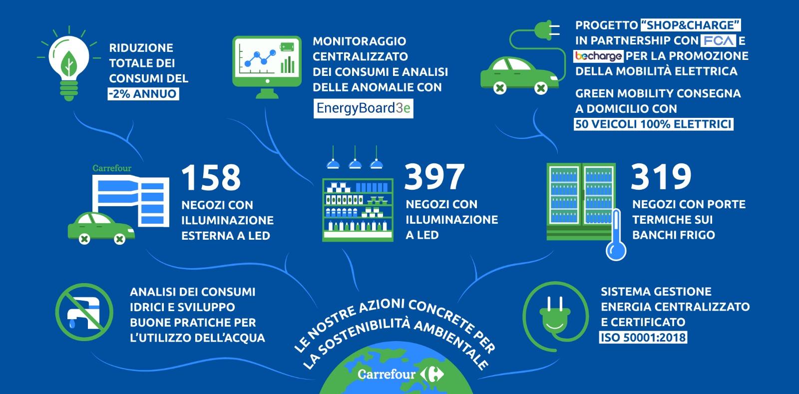Sistema Energetico Carrefour